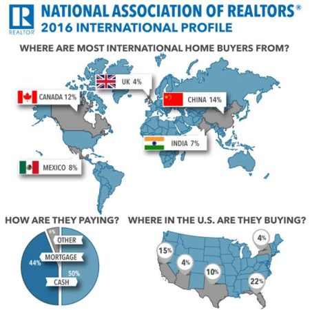 International Homebuyers
