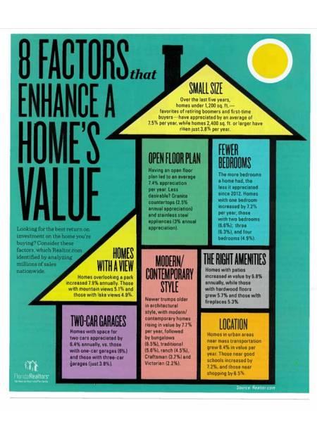 8 Factors to Enhance Home Value